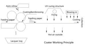UV Coater-Process